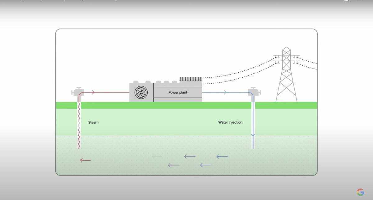 Google presentation slide of how geothermal energy is usually harnessed. (Jonathan Ng/Review-Jo ...